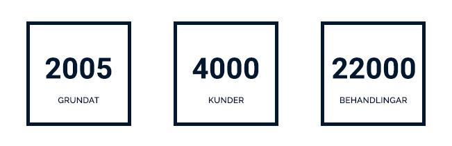 2005 grundat, 4000 kunder, 22000 behandlingar